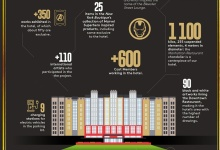Disney's Hotel New York – The Art of Marvel in cijfers